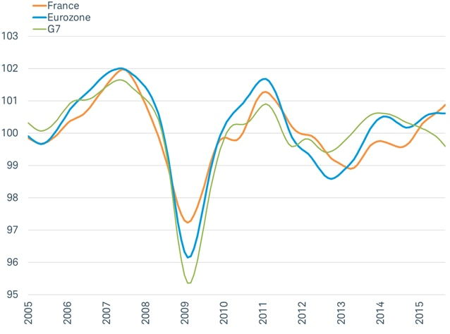 OECD composite index of leading indicators by country and group