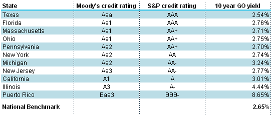 Selected state issuers credit ratings and general obligation bond yields*