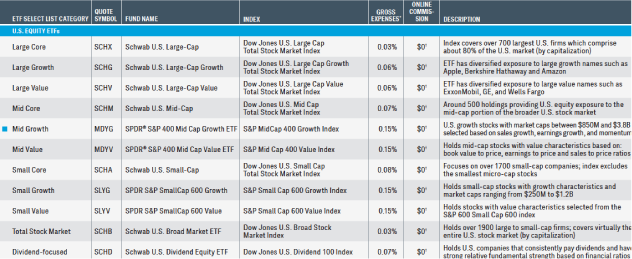 Screenshot of Schwab ETF select list