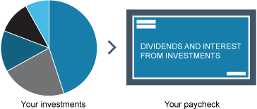 Funding your retirement primarily with dividends and interest.