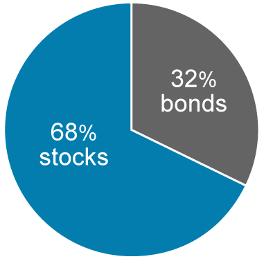 In 2011, 68% stocks and 32% bonds.