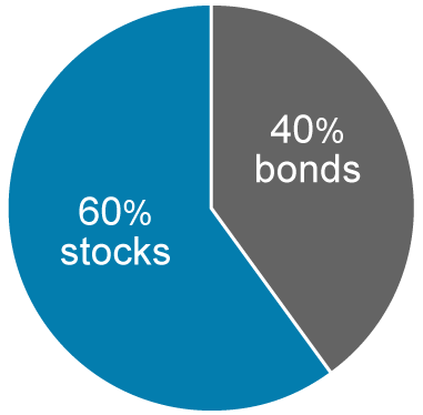 60% Stocks | 40% Bonds
