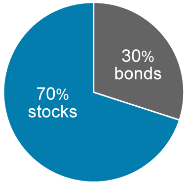 70% Stocks | 30% Bonds