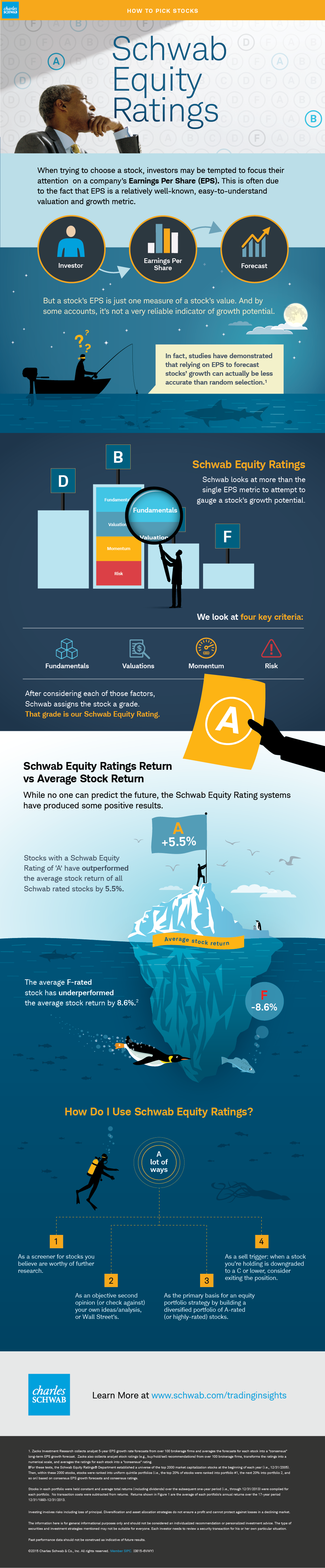 Infographic: Schwab Equity Ratings