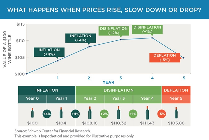 How Inflation Affects Your Investment Portfolio (and What You Can Do About It)