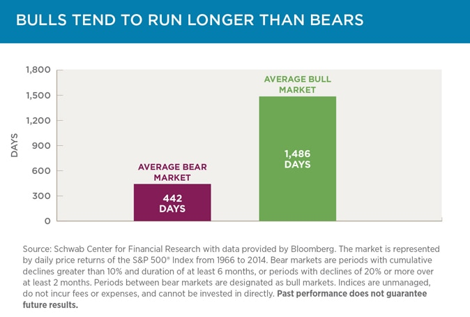 Bulls Tend To Run Longer Than Bears
