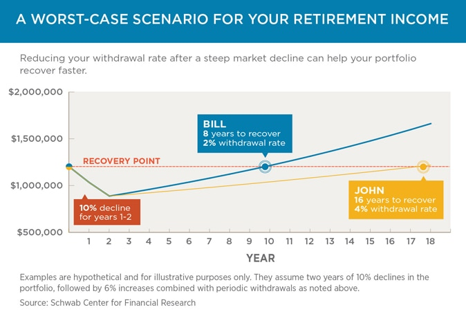 A Worst-Case Scenario for Your Retirement Income