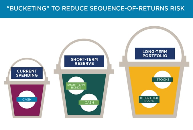 """Bucketing"" to Reduce Sequence-of-Returns Risk"
