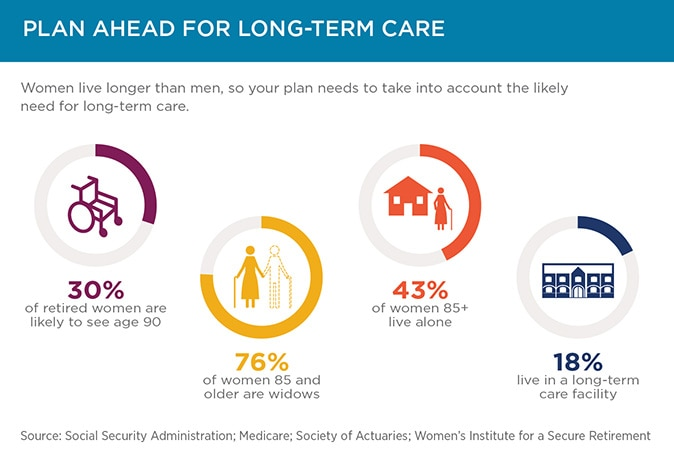 women and investing 6 ways to help strengthen your retirement plan