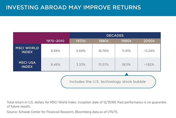 Slide 2: Investing abroad may improve returns