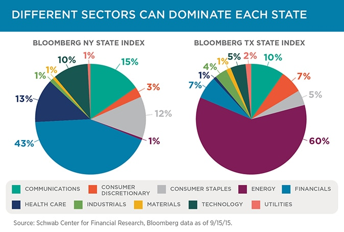 Slide 4: Different sectors can dominate each state