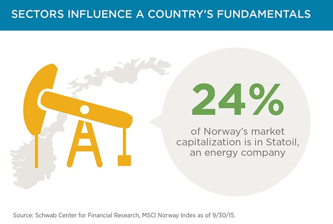 Slide 7: Sectors influence a country's fundamentals