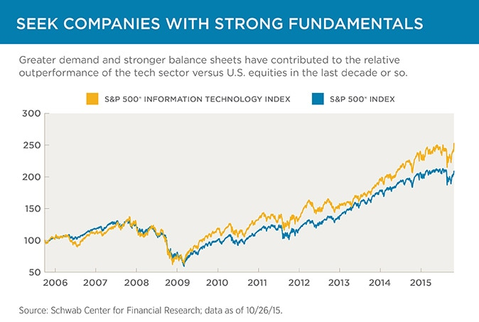 Slide 3: Seek companies with strong fundamentals
