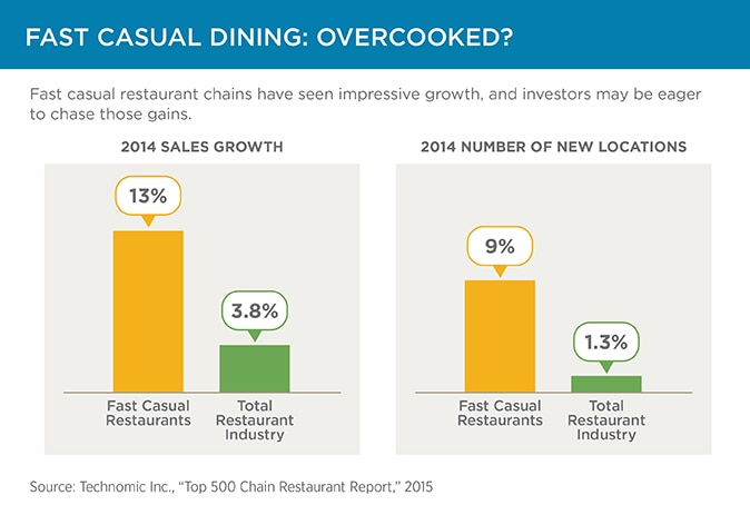 Slide 7: Fast casual dining: overcooked?