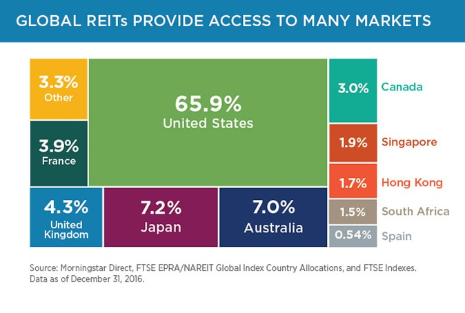 Investing in global REITs could add to your portfolio's growth.