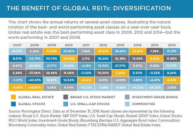 REITs can add diversification; they tend to have lower correlation with traditional asset classes.