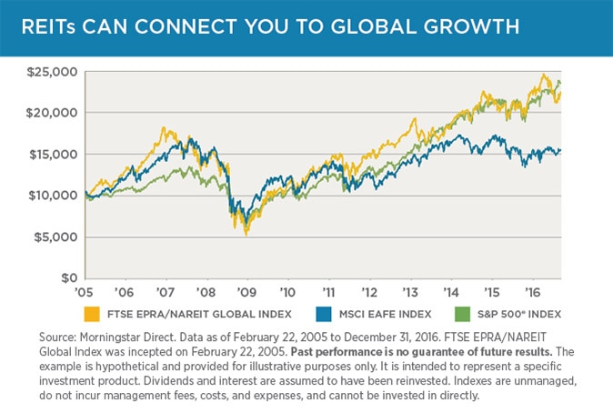 Investing in global REITs may help you capitalize on growth overseas.