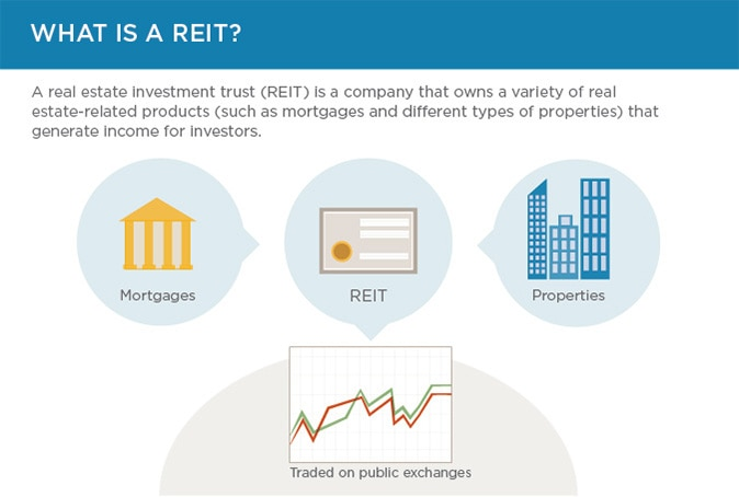 REITs are companies that own shares of real estate properties, mortgages or both.