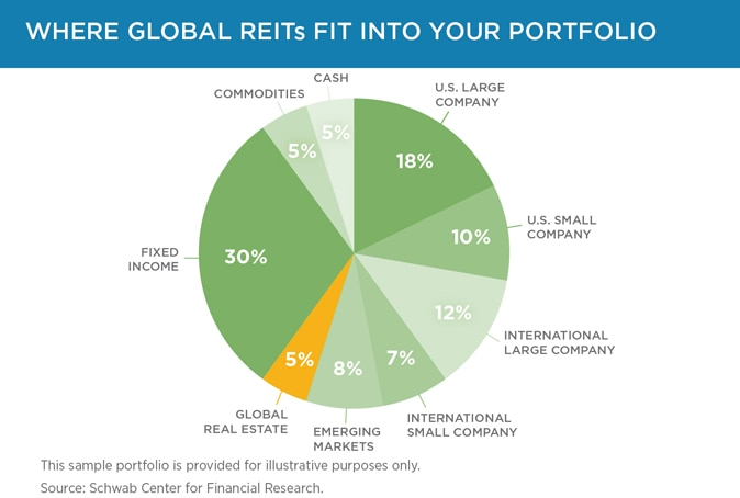 REITs can be volatile, but they may provide diversification, growth potential and may be a hedge against inflation.