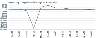 011121_payrolls monthly change