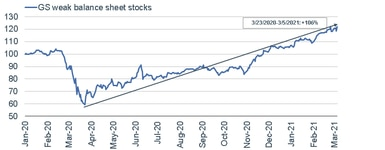030821_gs weak balance sheet