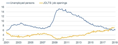 Unemployed vs JOLTS Openings
