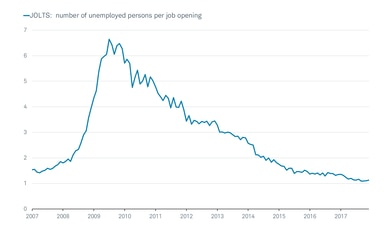 JOLTS Unemployed Per Job Opening
