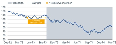 1973 Yield Curve Inversion
