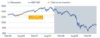 2006 Yield Curve Inversion