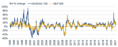 040521_nasdaq 100 vs s&p 500