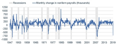 Monthly Payroll Change