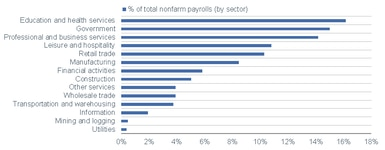Payrolls By Sector