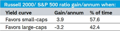 Russell 2000 vs S&P 500 Table