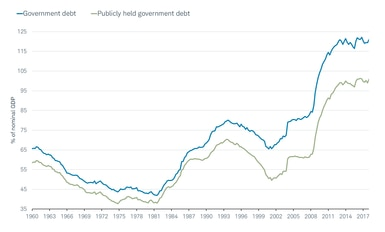 Government/Publicly held government debt
