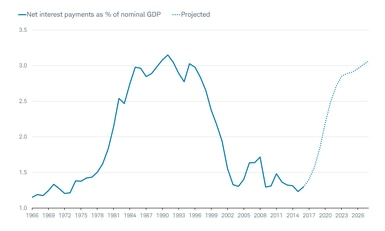 Net interest payments as % of nominal GDP