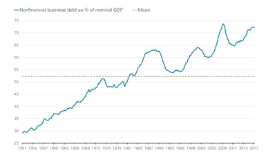 nonfinancial business debt as % of nominal GDP