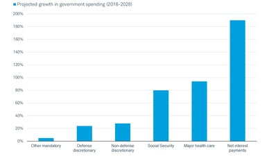 projected growth in government spending