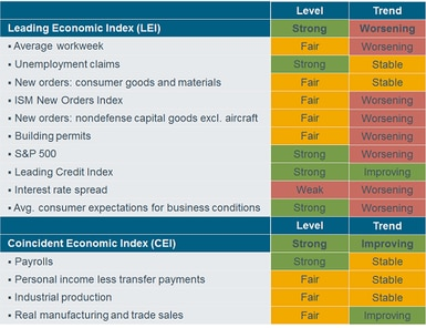 Recession Watch (or Distant Early Warning?) | Charles Schwab