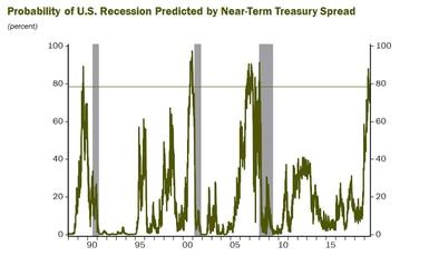 Near Term Spread Recession Probability - Haver