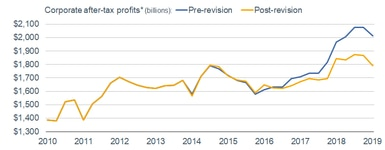 Corporate Profits and Revision