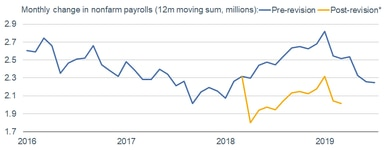 Payroll  and Revisions