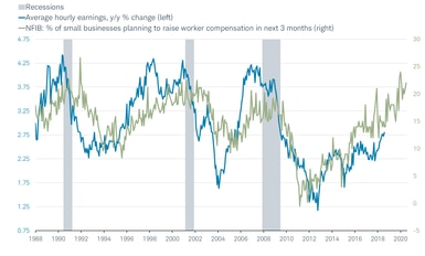 NFIB Compensation vs Hourly Earnings