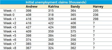jobless claims from hurricanes