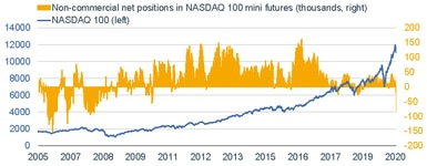 092120_NASDAQ 100 Futures Positioning