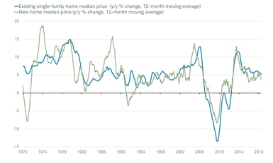 Existing and New Homes Median Price