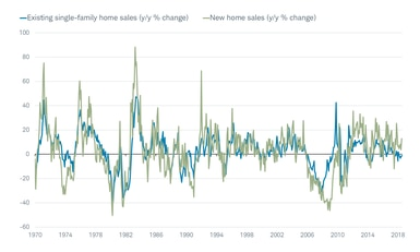 Existing and New Home Sales