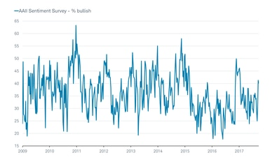 AAII Bullish Sentiment