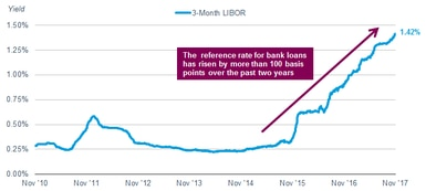 The reference rate for bank loans has risen by more than 100 basis points over the past two years, to 1.42%.
