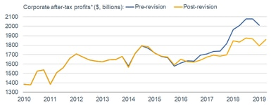Corporate Profits Revisions