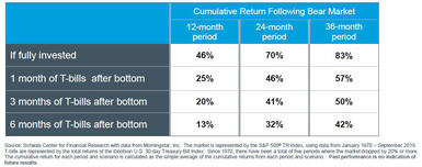 Table illustrates four hypothetical portfolios' cumulative return following a bear market over a 36 month period